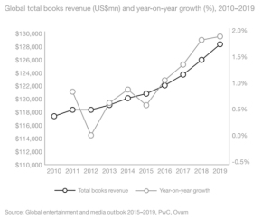 Total Market for Global Books Continues to grow.